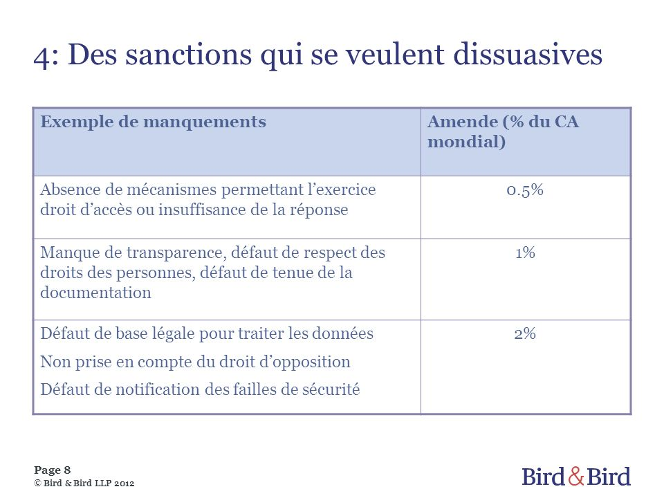 Page 8 © Bird & Bird LLP 2012 4: Des sanctions qui se veulent dissuasives Exemple de manquementsAmende (% du CA mondial) Absence de mécanismes permett