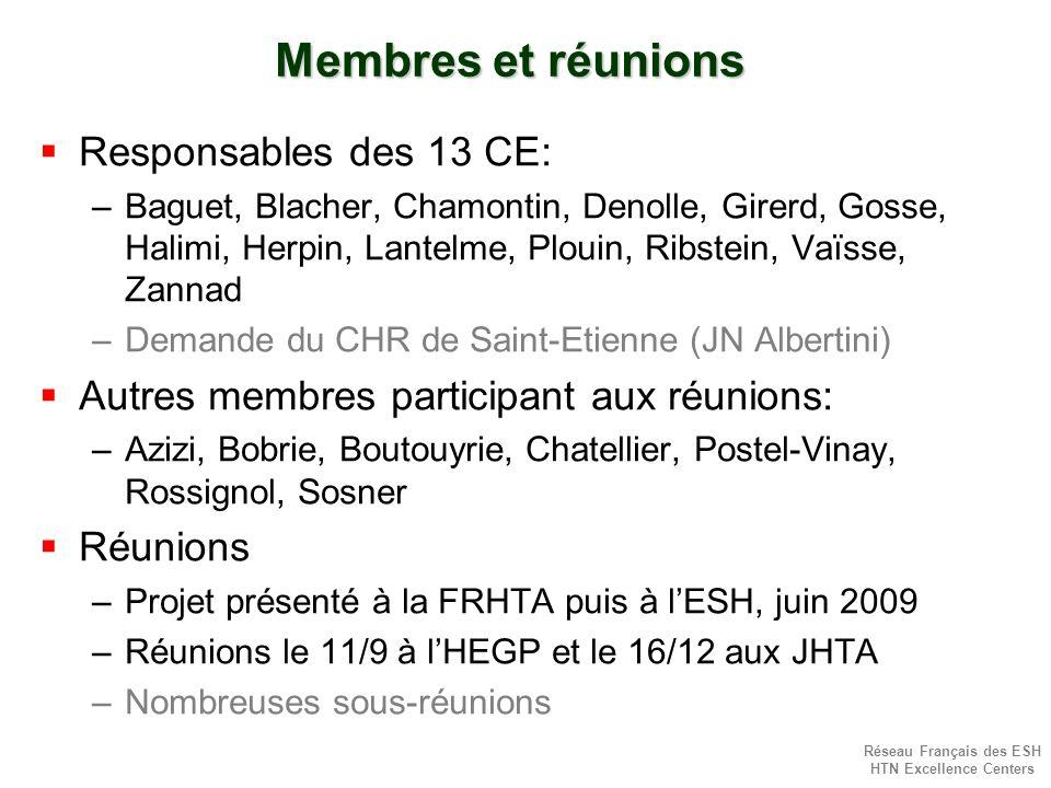 Réseau Français des ESH HTN Excellence Centers Membres et réunions Responsables des 13 CE: –Baguet, Blacher, Chamontin, Denolle, Girerd, Gosse, Halimi