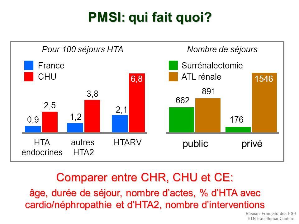 Réseau Français des ESH HTN Excellence Centers PMSI: qui fait quoi? 0,9 1,2 2,5 3,8 HTA endocrines autres HTA2 France CHU 662 176 891 1546 publicprivé