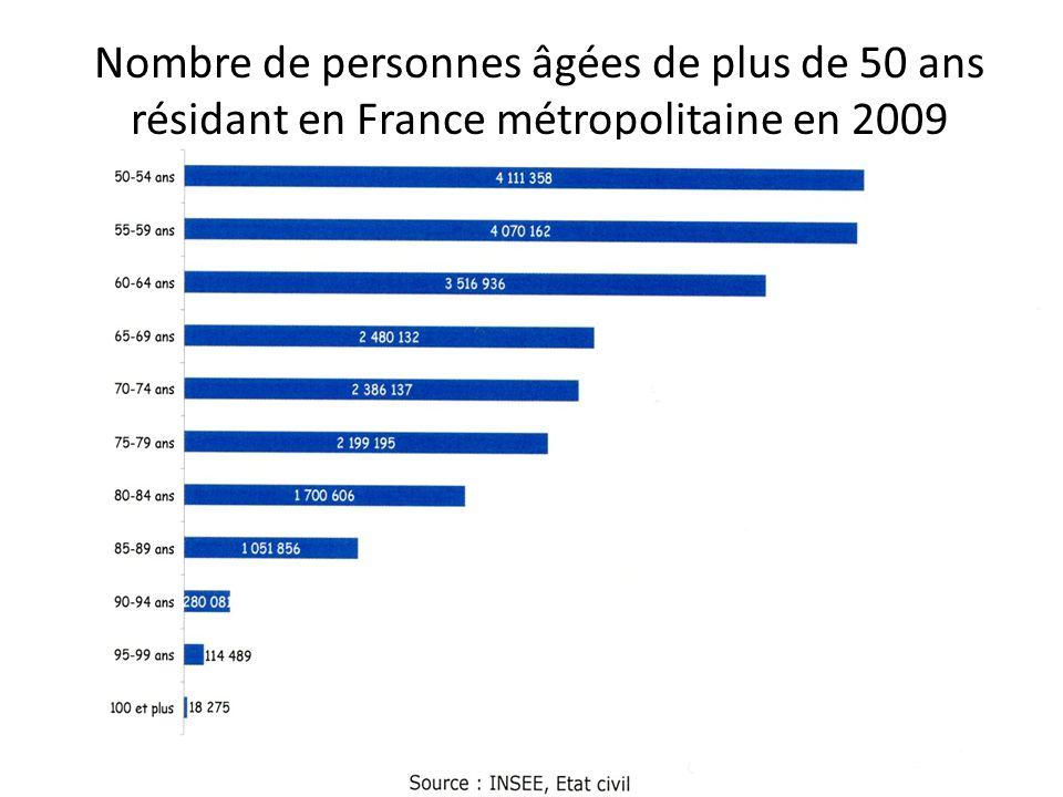 Evolution de la répartition de la population âgée de 50 ans et plus dans lensemble de la population résidant en France entre 1979 et 2020