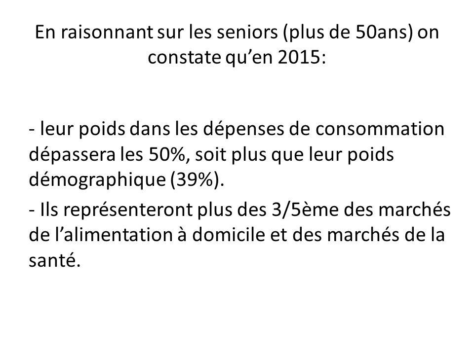 En raisonnant sur les seniors (plus de 50ans) on constate quen 2015: - leur poids dans les dépenses de consommation dépassera les 50%, soit plus que l