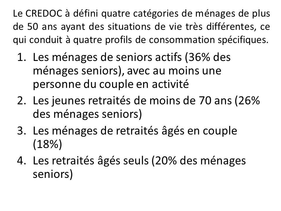 Les jeunes retraités (catégorie 2) ont des niveaux de dépenses de consommation élevés par rapport à leur niveau de revenu.