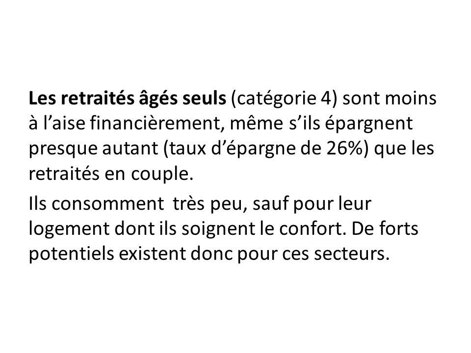 Les retraités âgés seuls (catégorie 4) sont moins à laise financièrement, même sils épargnent presque autant (taux dépargne de 26%) que les retraités