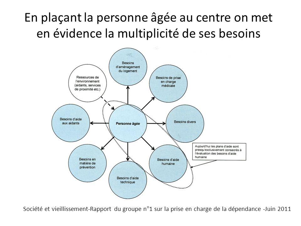 Le marché des services à la personne 17,4 milliards d de valeur ajoutée en 2011 (1% du PIB) 1,82 milliard dheures prestées en 2011 (stable par rapport à 2010) 5 000 emplois physiques créés en 2011 887 000 emplois équivalent temps plein en 2011, soit 3,93% des ETP de lensemble de léconomie française 330 000 emplois créés depuis 2005 4 millions de ménages consommateurs en 2011, soit 17% des ménages français 28 600 organismes de services à la personne (45 % dentreprises, 22% dassociations, 28 % dauto- entrepreneurs, 5% détablissements publics) – source nOva / avril 2012