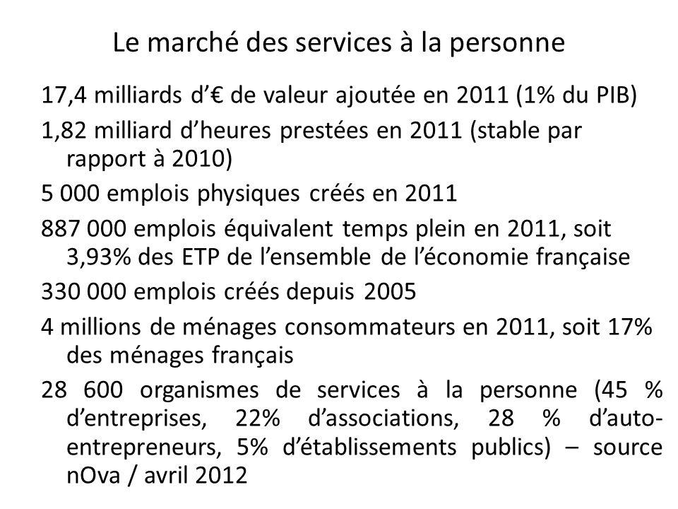 CHAMP DES SERVICES À LA PERSONNE