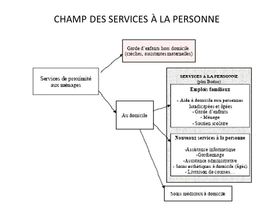 RÉPARTITION DES EFFECTIFS DES SALARIÉS Source : 1ère édition du « Baromètre de la qualité et de la professionnalisation des emplois de services à la personne » de l ANSP, mai 2010