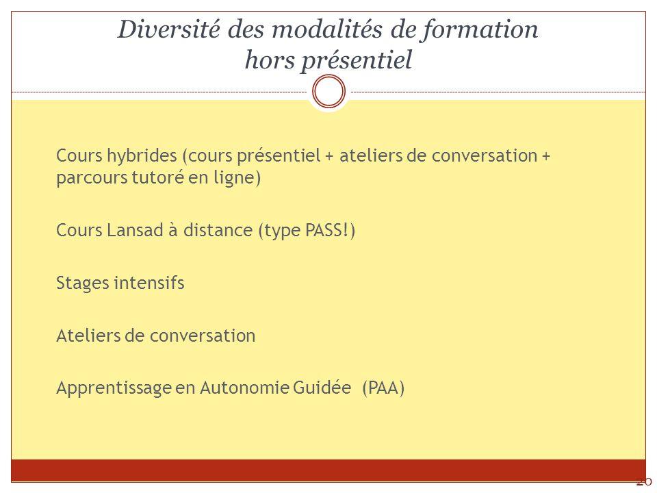 Diversité des modalités de formation hors présentiel 20 Cours hybrides (cours présentiel + ateliers de conversation + parcours tutoré en ligne) Cours