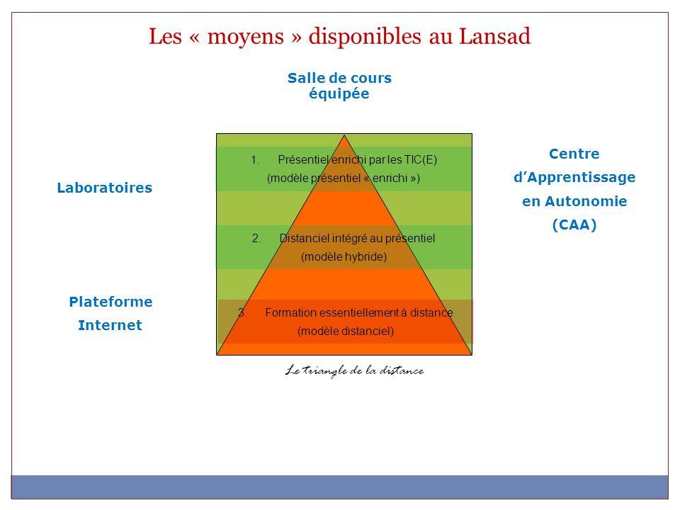 Le triangle de la distance 3.Formation essentiellement à distance (modèle distanciel) 2.Distanciel intégré au présentiel (modèle hybride) 1.Présentiel