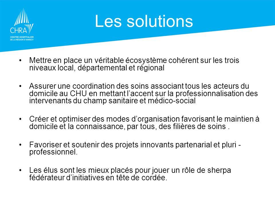 Les projets régionaux SISRA Réseau « périn@t » Réseau RENAU « nord alpin des urgences » Réseau « Trauma » Réseau « Oncora » Réseau « resurcor » Réseau « Insuffisance cardiaque » H.A.D.