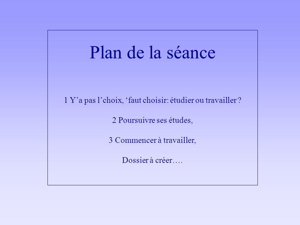 Plan de la séance 1 Ya pas lchoix, faut choisir: étudier ou travailler ? 2 Poursuivre ses études, 3 Commencer à travailler, Dossier à créer….