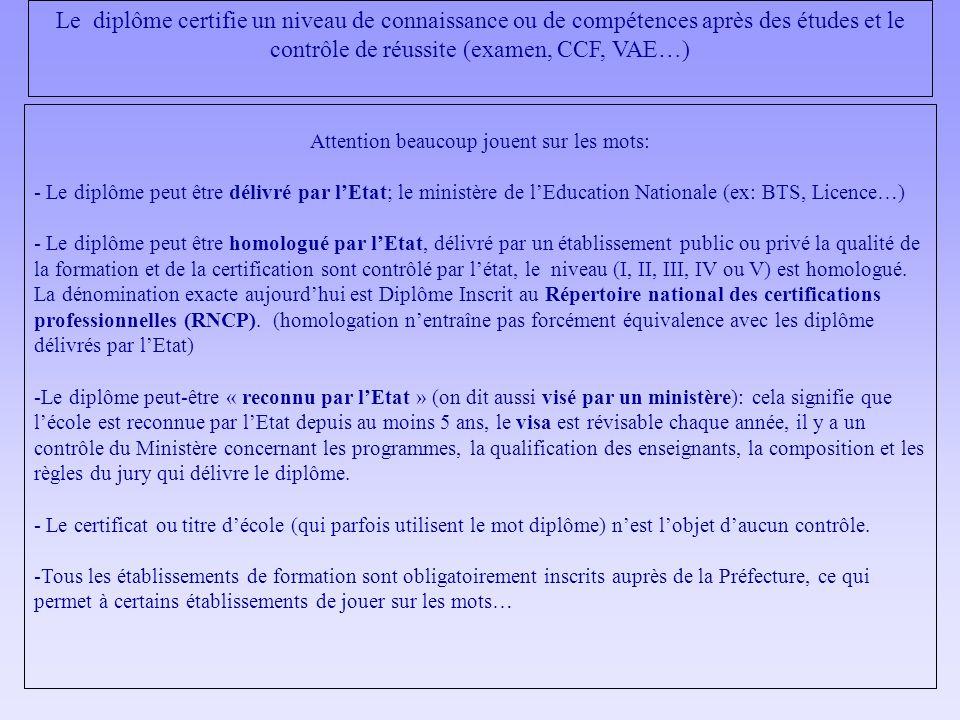 Attention beaucoup jouent sur les mots: - Le diplôme peut être délivré par lEtat; le ministère de lEducation Nationale (ex: BTS, Licence…) - Le diplôm