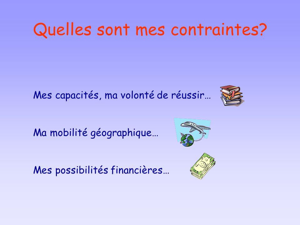 Quelles sont mes contraintes? Mes capacités, ma volonté de réussir… Ma mobilité géographique… Mes possibilités financières…