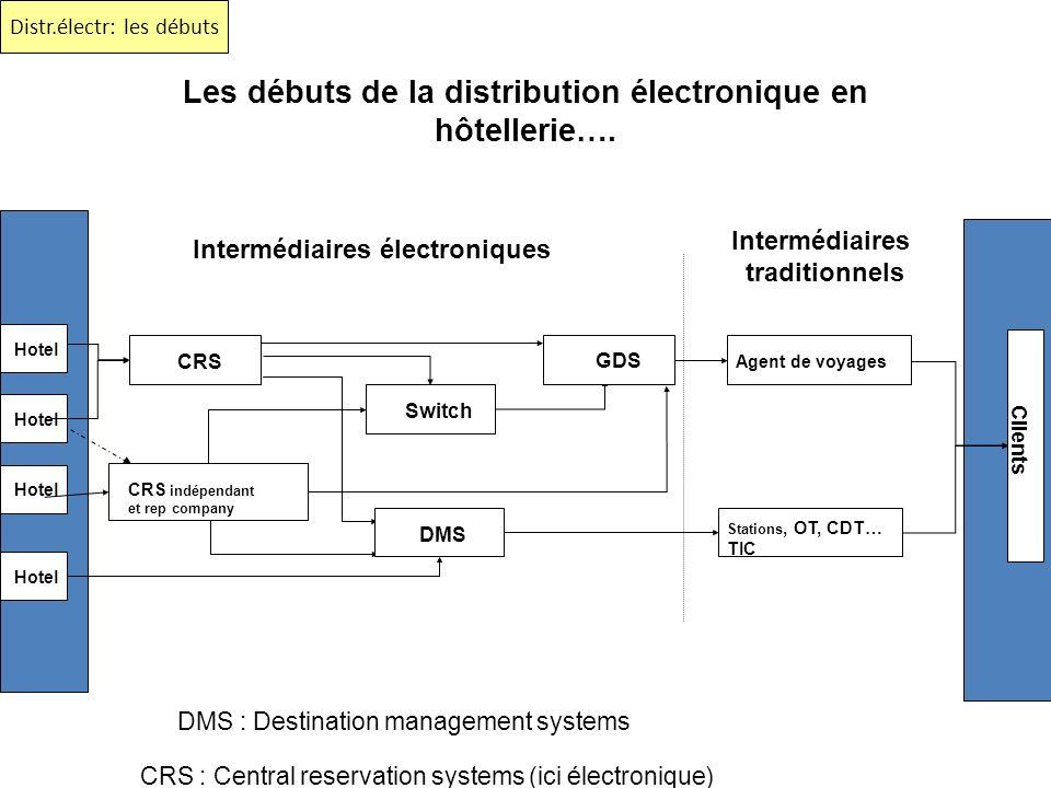 Les débuts de la distribution électronique en hôtellerie…. Switch Intermédiaires traditionnels Intermédiaires électroniques Clients Hotel CRS indépend