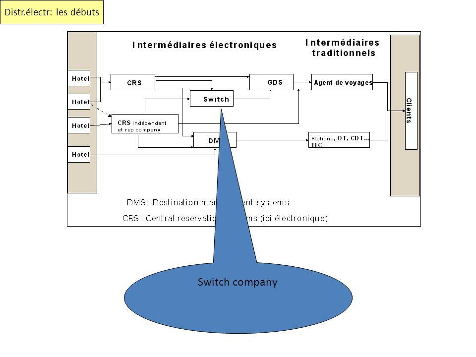 Switch company Distr.électr: les débuts