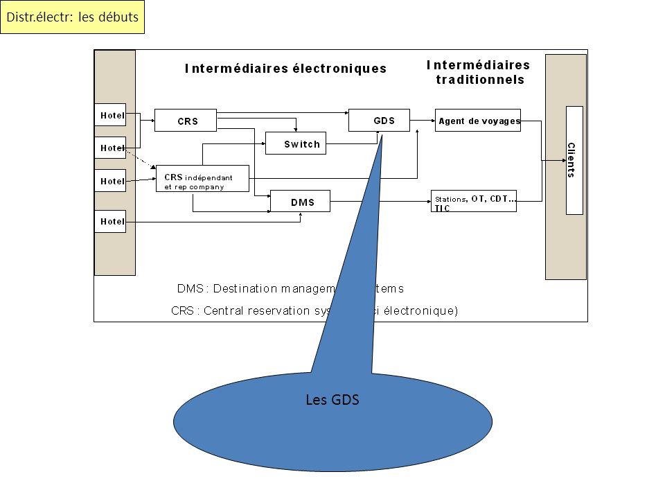 Les GDS Distr.électr: les débuts