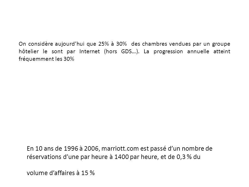 En 10 ans de 1996 à 2006, marriott.com est passé dun nombre de réservations dune par heure à 1400 par heure, et de 0,3 % du volume daffaires à 15 % On
