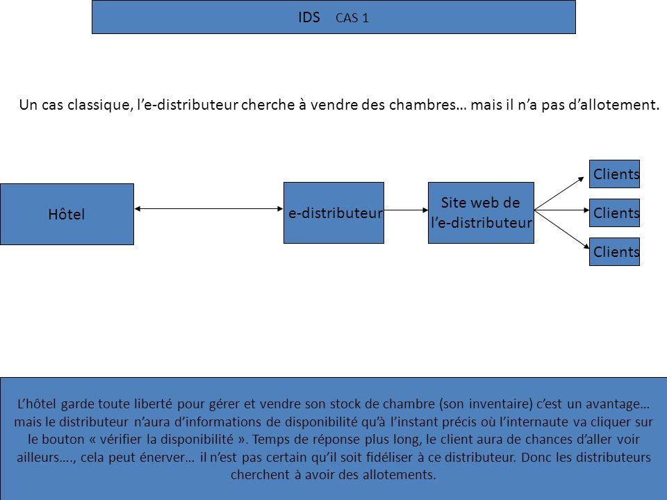 IDS CAS 1 Hôtel e-distributeur Clients Site web de le-distributeur Clients Un cas classique, le-distributeur cherche à vendre des chambres… mais il na