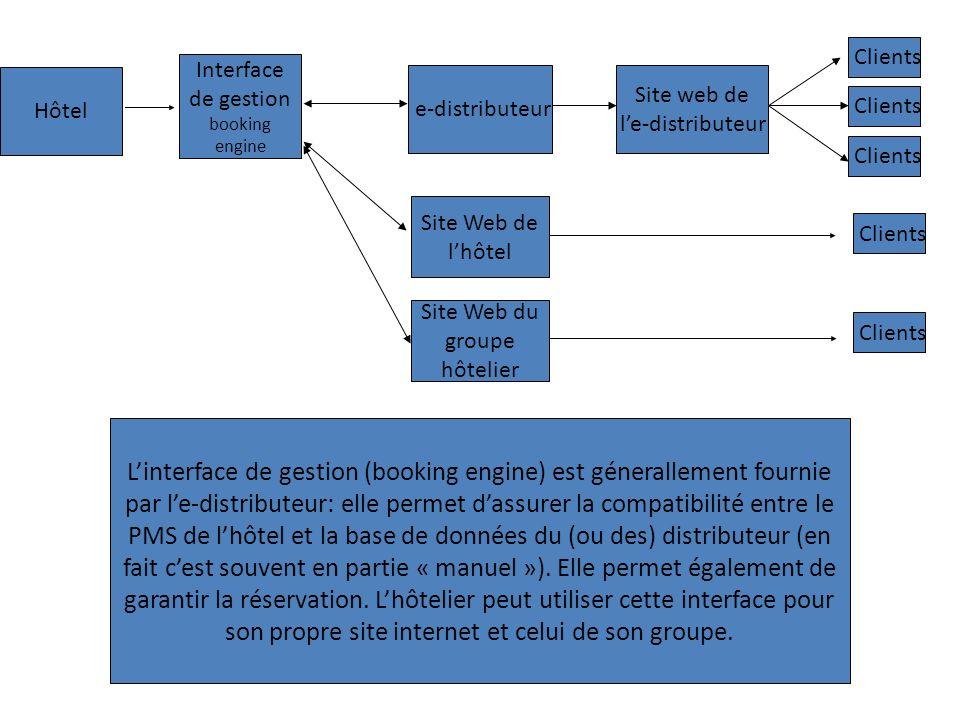 Hôtel e-distributeur Clients Site web de le-distributeur Clients Interface de gestion booking engine Linterface de gestion (booking engine) est génera