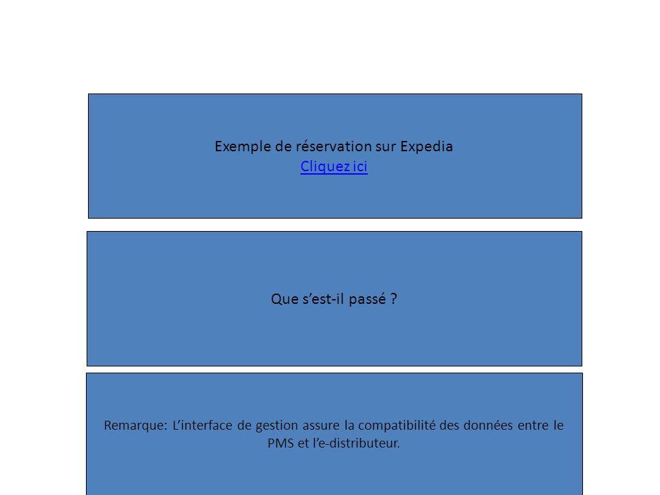 Exemple de réservation sur Expedia Cliquez ici Que sest-il passé ? Remarque: Linterface de gestion assure la compatibilité des données entre le PMS et