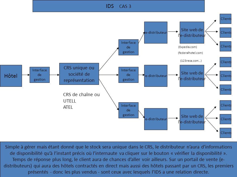 IDS CAS 3 Hôtel e-distributeur Interface de gestion Clients Site web de le-distributeur Clients e-distributeur Interface de gestion Clients Site web d