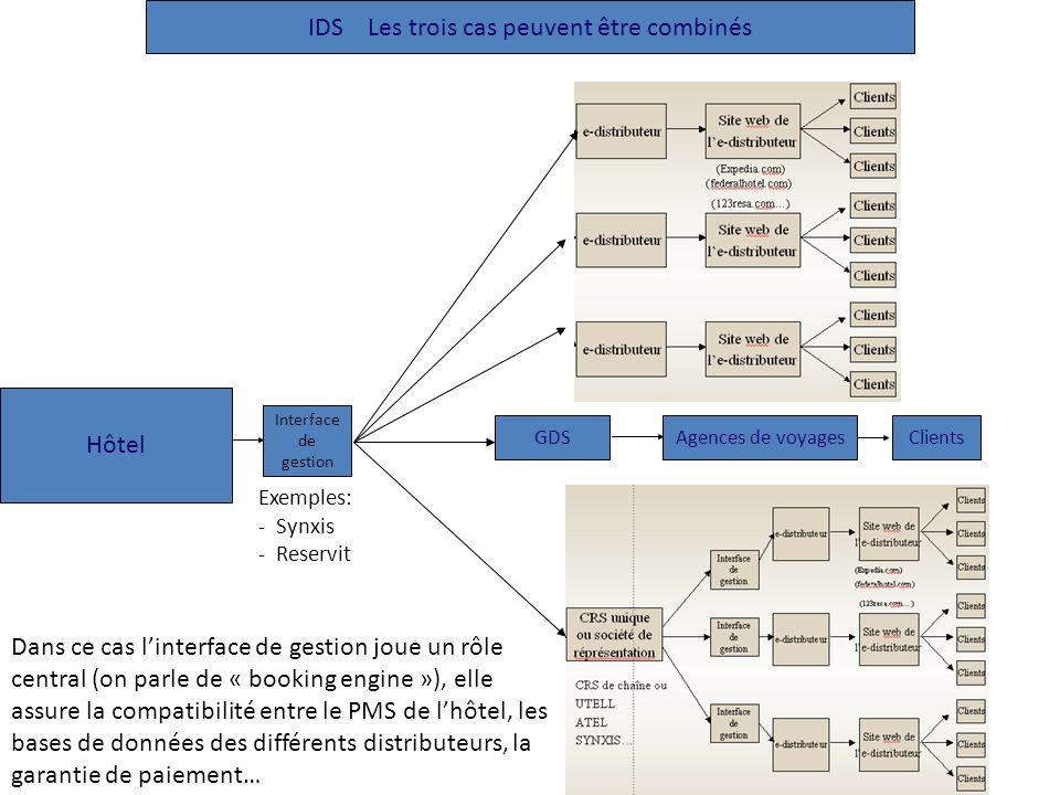 IDS Les trois cas peuvent être combinés GDSAgences de voyagesClients Hôtel Interface de gestion Exemples: - Synxis - Reservit Dans ce cas linterface d
