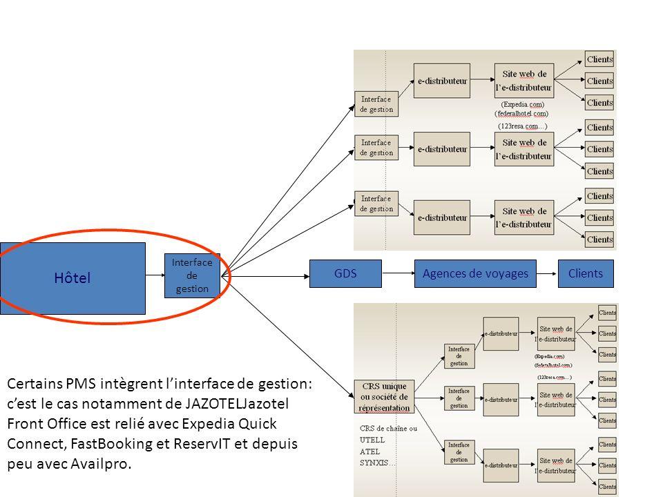 GDSAgences de voyagesClients Hôtel Interface de gestion Certains PMS intègrent linterface de gestion: cest le cas notamment de JAZOTELJazotel Front Of