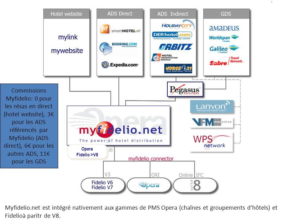Myfidelio.net est intégré nativement aux gammes de PMS Opera (chaînes et groupements dhôtels) et Fidelioà paritr de V8. Opera Fidelio >V8 Opera Fideli