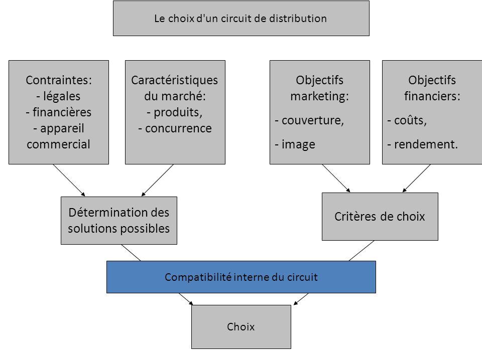 Le choix d'un circuit de distribution Contraintes: - légales - financières - appareil commercial Caractéristiques du marché: - produits, - concurrence