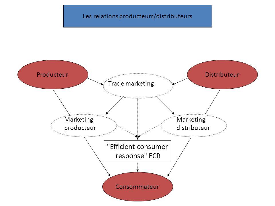 Les relations producteurs/distributeurs