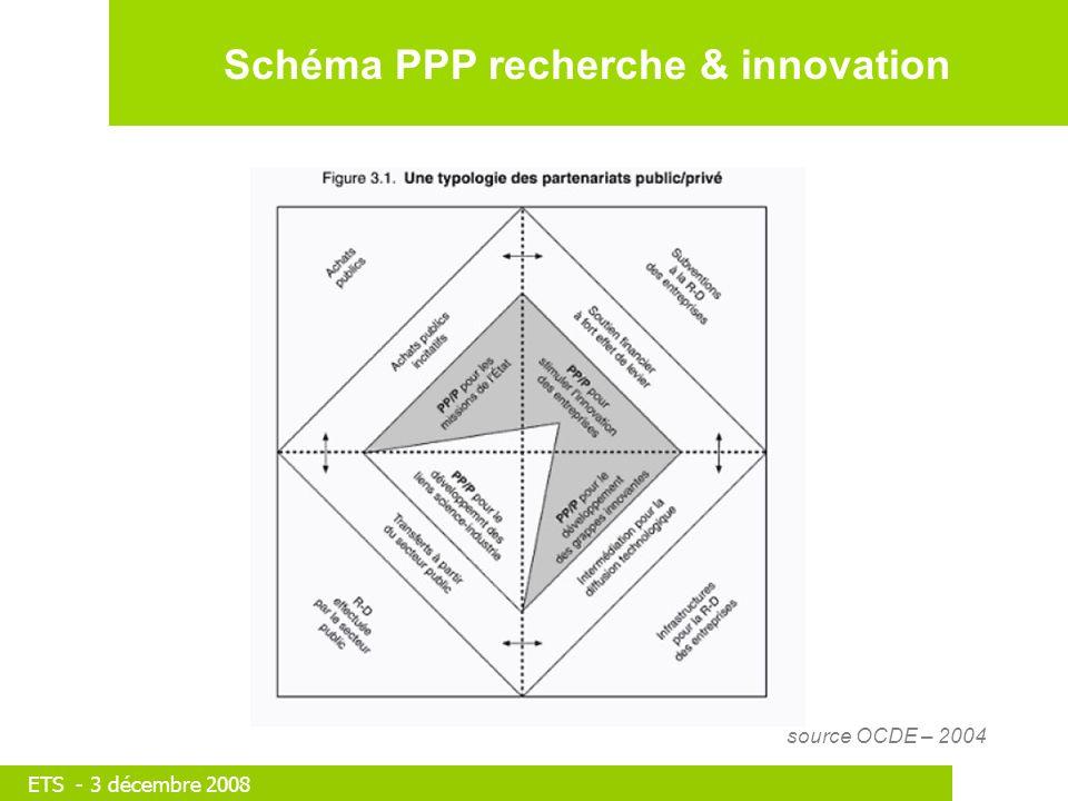 ETS - 3 décembre 2008 Schéma PPP recherche & innovation source OCDE – 2004