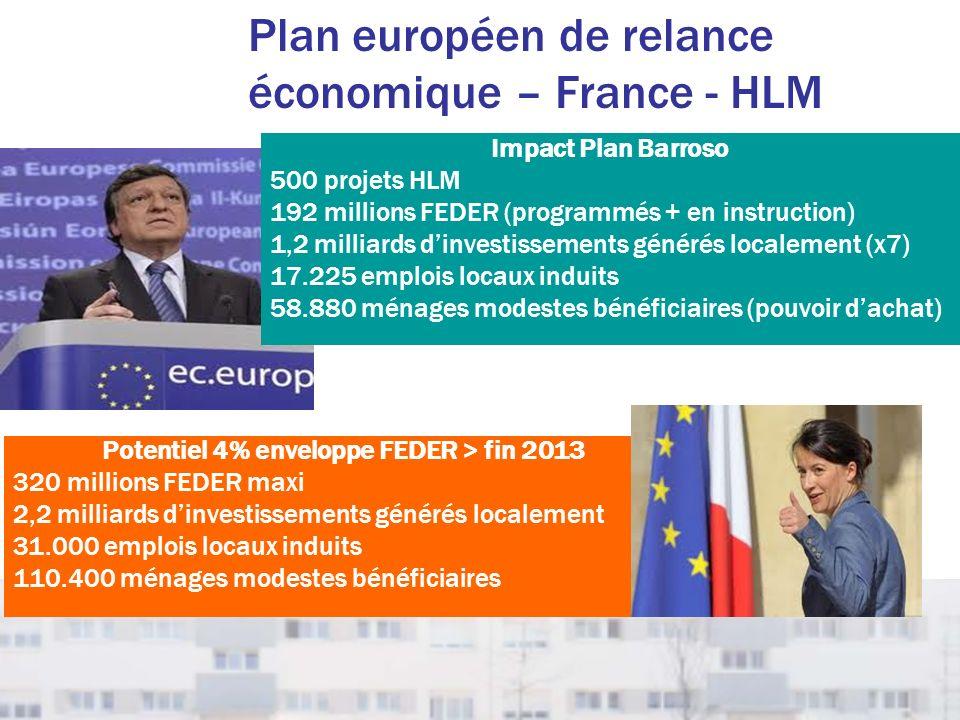 Plan européen de relance économique – France - HLM Potentiel 4% enveloppe FEDER > fin 2013 320 millions FEDER maxi 2,2 milliards dinvestissements géné