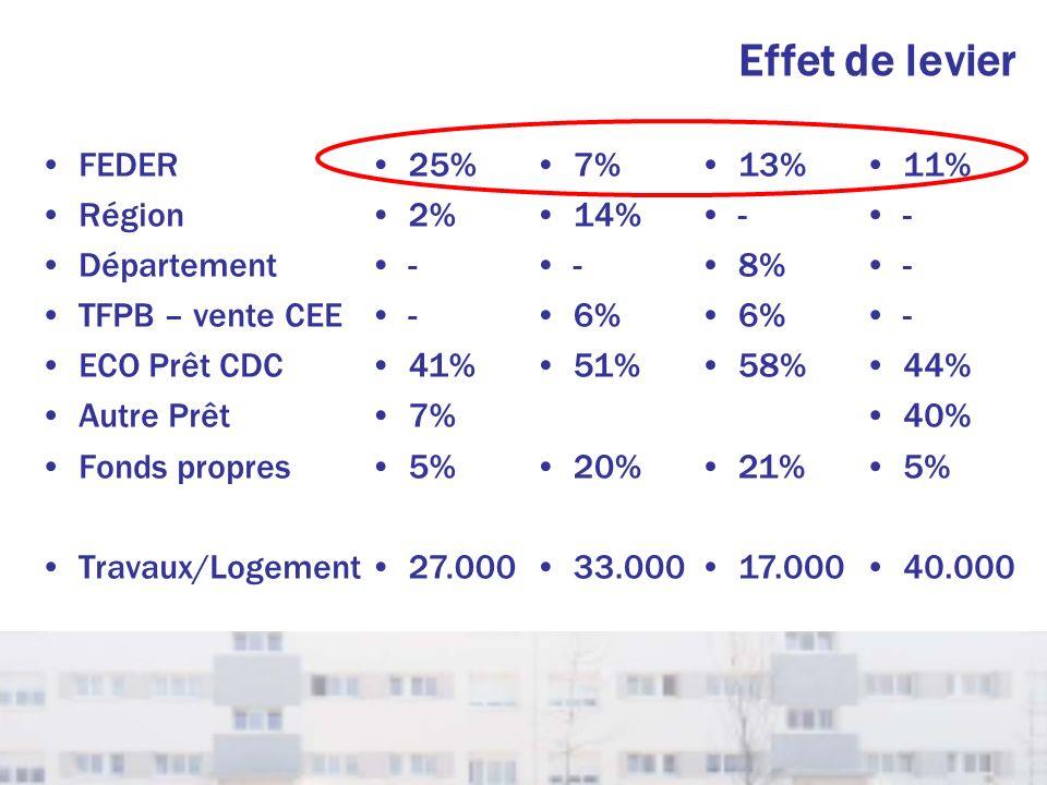 Effet de levier FEDER Région Département TFPB – vente CEE ECO Prêt CDC Autre Prêt Fonds propres Travaux/Logement 25% 2% - 41% 7% 5% 27.000 7% 14% - 6%
