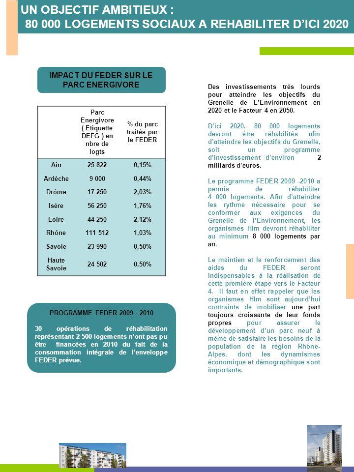 IMPACT DU FEDER SUR LE PARC ENERGIVORE Parc Energivore ( Etiquette DEFG ) en nbre de logts % du parc traités par le FEDER Ain25 8220,15% Ardèche9 0000