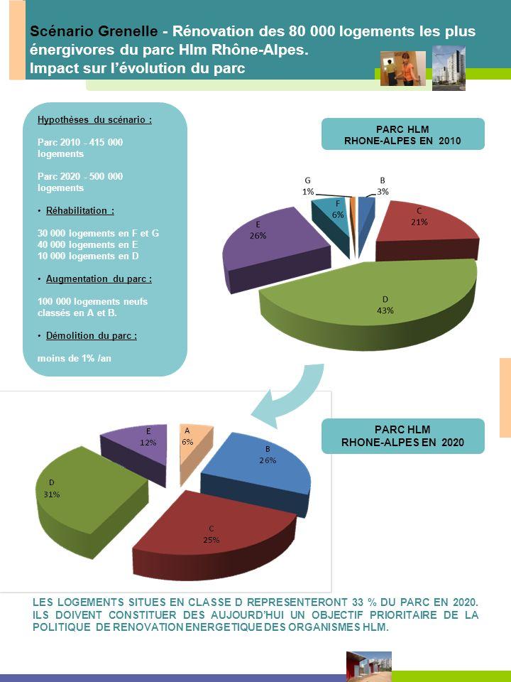 PARC HLM RHONE-ALPES EN 2010 Scénario Grenelle - Rénovation des 80 000 logements les plus énergivores du parc Hlm Rhône-Alpes. Impact sur lévolution d