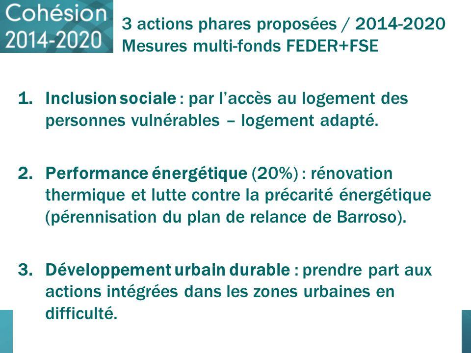 3 actions phares proposées / 2014-2020 Mesures multi-fonds FEDER+FSE 1.Inclusion sociale : par laccès au logement des personnes vulnérables – logement