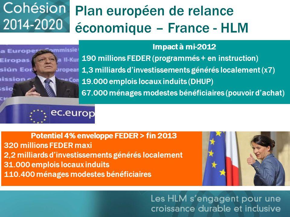 FEDER - FRANCE 2.886 euros FEDER / logement 14% des investissements générés 40% de baisse des charges POTENTIEL UE 8 milliards FEDER (4%) 55 milliards dinvestissements 783.000 emplois induits 2,76 millions de ménages européens bénéficiaires
