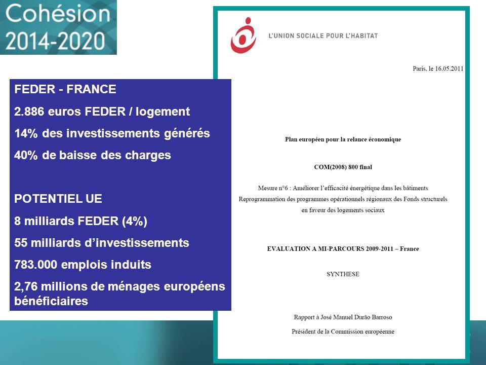 FEDER - FRANCE 2.886 euros FEDER / logement 14% des investissements générés 40% de baisse des charges POTENTIEL UE 8 milliards FEDER (4%) 55 milliards
