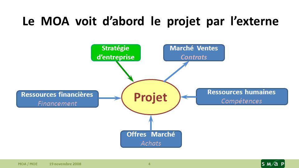 Le MOA voit dabord le projet par lexterne MOA / MOE 19 novembre 2008 4 Projet Stratégie dentreprise Marché Ventes Contrats Ressources financières Fina