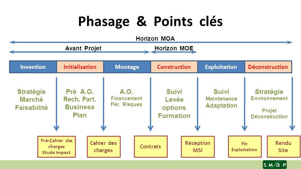 Phasage & Points clés MOA / MOE 19 novembre 2008 5 InventionInitialisationMontageConstructionExploitationDéconstruction Stratégie Marché Faisabilité Pré A.O.