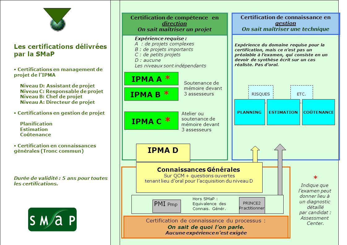 Les certifications délivrées par la SMaP Certifications en management de projet de lIPMA Niveau D: Assistant de projet Niveau C: Responsable de projet Niveau B: Chef de projet Niveau A: Directeur de projet Certifications en gestion de projet Planification Estimation Coûtenance Certification en connaissances générales (Tronc commun) Durée de validité : 5 ans pour toutes les certifications.