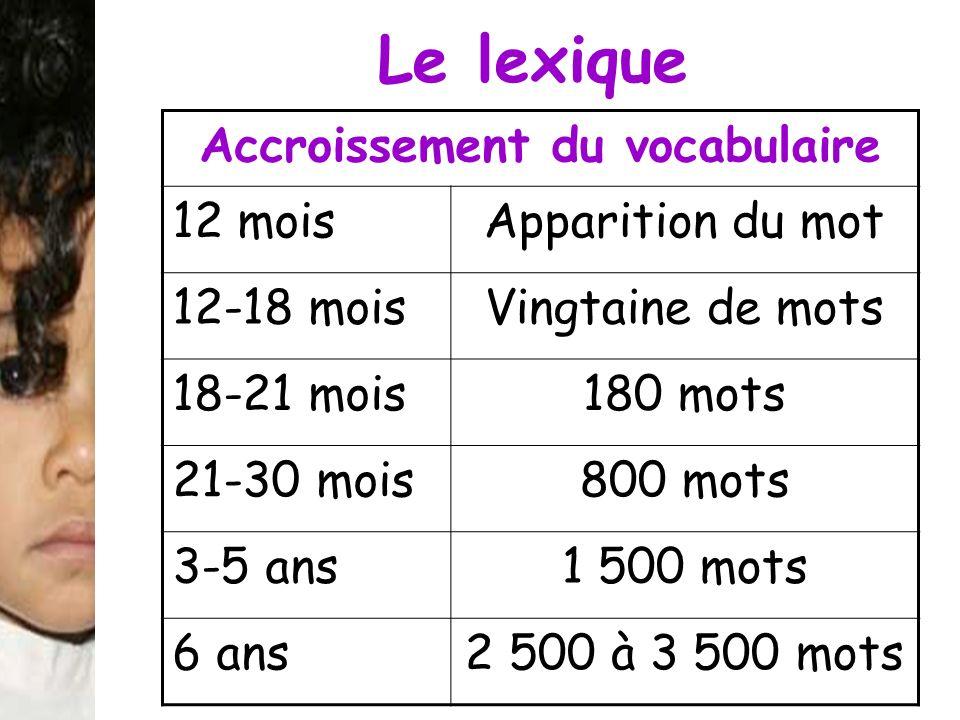 Le lexique Accroissement du vocabulaire 12 moisApparition du mot 12-18 moisVingtaine de mots 18-21 mois180 mots 21-30 mois800 mots 3-5 ans1 500 mots 6