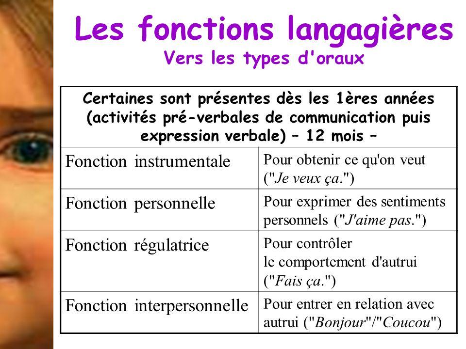 Les fonctions langagières Vers les types d'oraux Certaines sont présentes dès les 1ères années (activités pré-verbales de communication puis expressio
