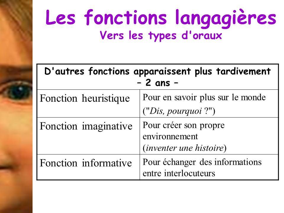 Les fonctions langagières Vers les types d'oraux D'autres fonctions apparaissent plus tardivement – 2 ans – Fonction heuristique Pour en savoir plus s