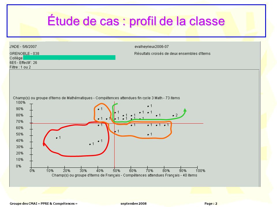 Groupe des CMAI « PPRE & Compétences »septembre 2008 Page : 2 Étude de cas : profil de la classe