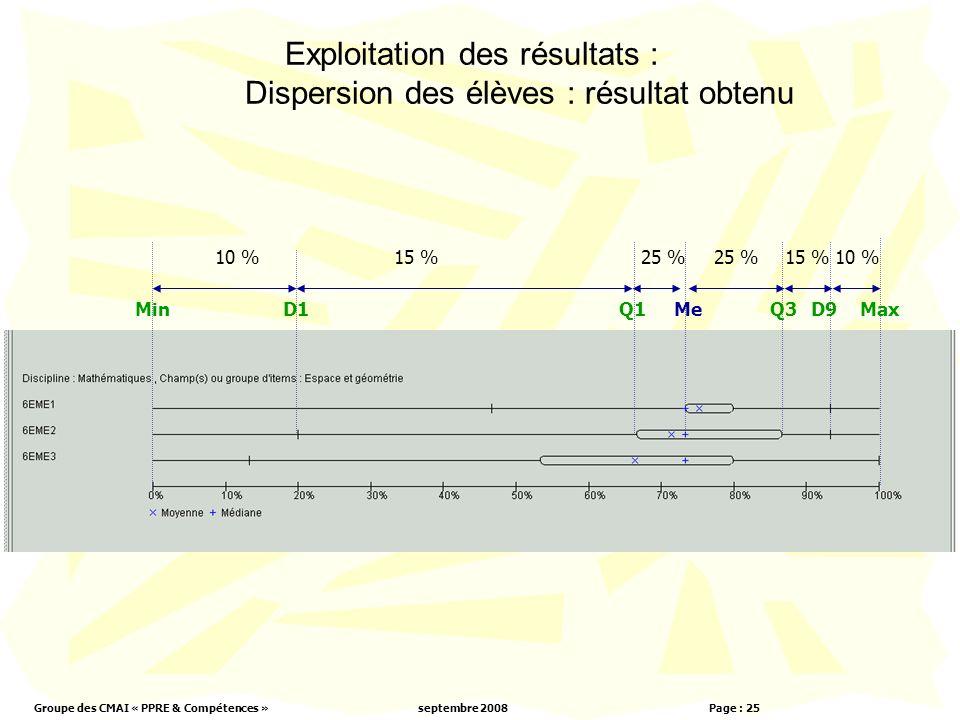 Groupe des CMAI « PPRE & Compétences »septembre 2008 Page : 25 Exploitation des résultats : Dispersion des élèves : résultat obtenu 10 %15 %25 % 15 %10 % MinD1Q1MeQ3D9Max