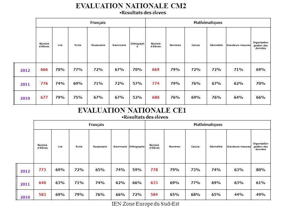IEN Zone Europe du Sud-Est FrançaisMathématiques Nombre d élèves LireEcrireVocabulaireGrammaireOrthographe Nombre d élèves NombresCalculsGéométrieGrandeurs mesures Organisation gestion des données 2012 77369%72%65%74%59%77879%73%74%63%80% 2011 64063%71%74%62%66%63369%77%69%63%61% 2010 58369%79%76%66%72%58465%68%65%44%49% FrançaisMathématiques Nombre d élèves LireEcrireVocabulaireGrammaire Orthograph e Nombre d élèves NombresCalculsGéométrieGrandeurs mesures Organisation gestion des données 2012 66670%77%72%67%70%66979%72% 71%69% 2011 77674%69%71%72%57%77479%76%67%62%70% 2010 67779%75%67% 52%68076%69%76%64%66% EVALUATION NATIONALE CM2 R é sultats des é l è ves EVALUATION NATIONALE CE1 R é sultats des é l è ves