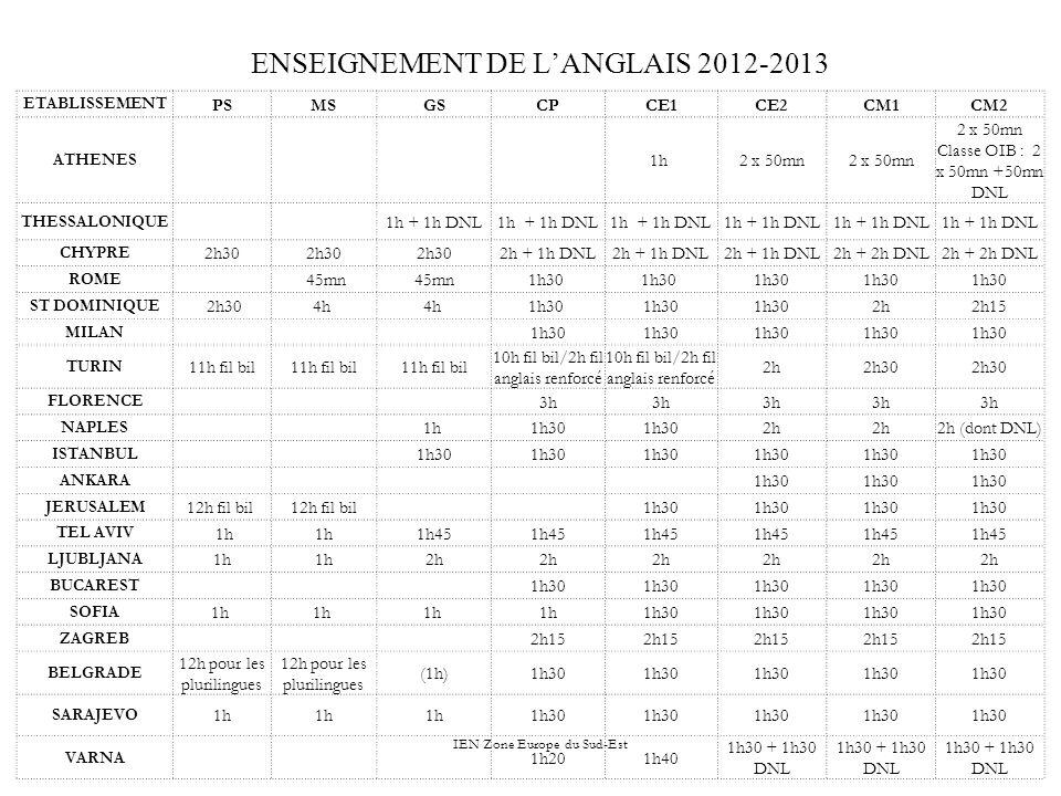 IEN Zone Europe du Sud-Est ENSEIGNEMENT DE LANGLAIS 2012-2013 ETABLISSEMENT PSMSGSCPCE1CE2CM1CM2 ATHENES 1h 2 x 50mn Classe OIB : 2 x 50mn +50mn DNL THESSALONIQUE 1h + 1h DNL CHYPRE 2h30 2h + 1h DNL 2h + 2h DNL ROME 45mn 1h30 ST DOMINIQUE 2h304h 1h30 2h2h15 MILAN 1h30 TURIN 11h fil bil 10h fil bil/2h fil anglais renforcé 2h2h30 FLORENCE 3h NAPLES 1h 1h30 2h 2h (dont DNL) ISTANBUL 1h30 ANKARA 1h30 JERUSALEM 12h fil bil 1h30 TEL AVIV 1h 1h45 LJUBLJANA 1h 2h BUCAREST 1h30 SOFIA 1h 1h30 ZAGREB 2h15 BELGRADE 12h pour les plurilingues (1h)1h30 SARAJEVO 1h 1h30 VARNA 1h201h40 1h30 + 1h30 DNL