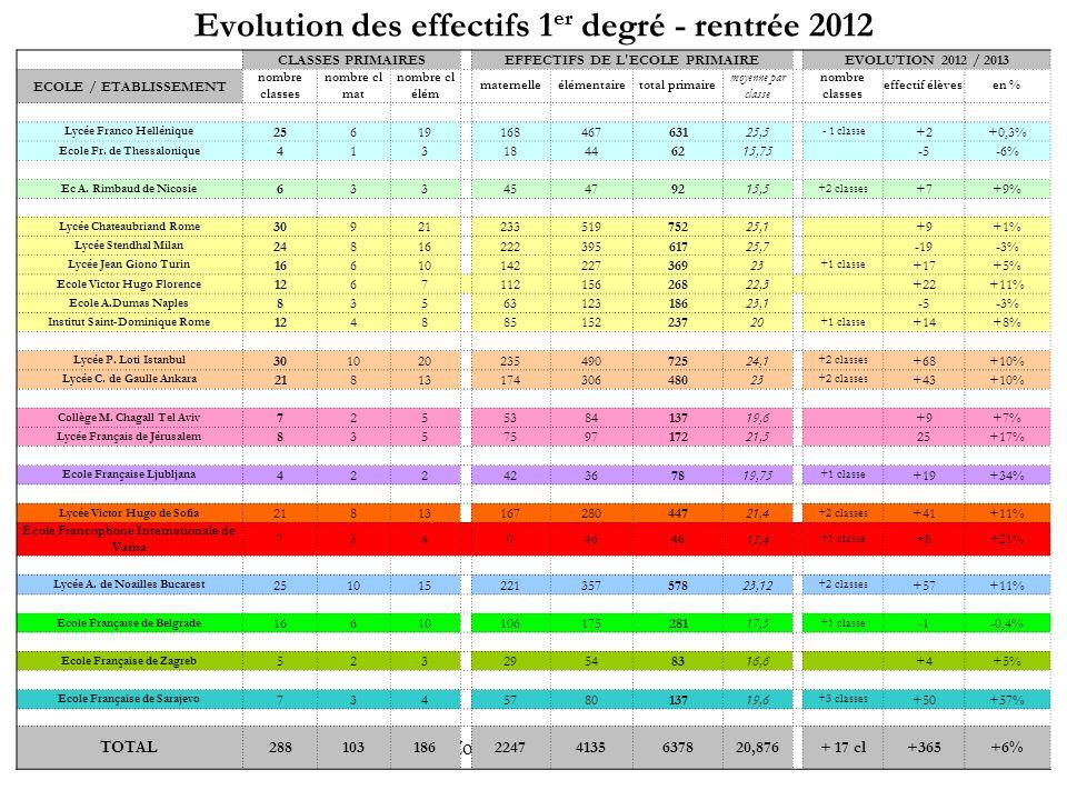 IEN Zone Europe du Sud-Est Evolution des effectifs 1 er degré - rentrée 2012 CLASSES PRIMAIRES EFFECTIFS DE L ECOLE PRIMAIRE EVOLUTION 2012 / 2013 ECOLE / ETABLISSEMENT nombre classes nombre cl mat nombre cl élém maternelleélémentairetotal primaire moyenne par classe nombre classes effectif élèvesen % Lycée Franco Hellénique 25619 16846763125,5 - 1 classe +2+0,3% Ecole Fr.