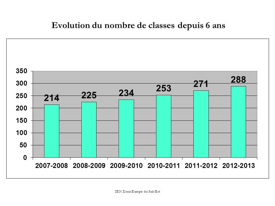 IEN Zone Europe du Sud-Est Evolution du nombre de classes depuis 6 ans