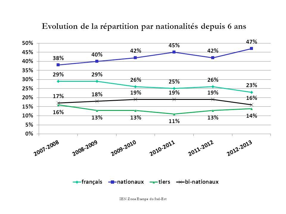 Evolution de la répartition par nationalités depuis 6 ans